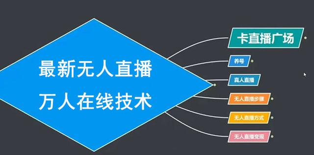 臻曦联盟最新抖音无人直播万人在线技术:养号+卡直播广场+无人直播步骤(视频课程)