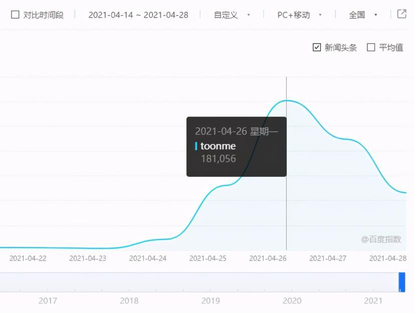 toonme爆红的背后,看网赚高手如何借助外卖CPS变现