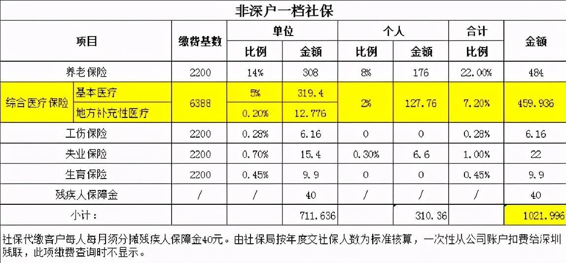 社保代缴,月入60万+蓝海项目